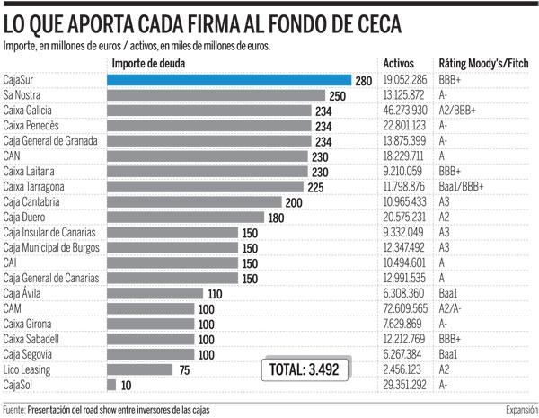 Fondo_CECA_2009 (Fuente:Expansión)