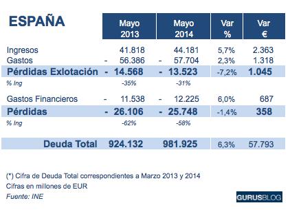 deficit-publico-2014-mayo